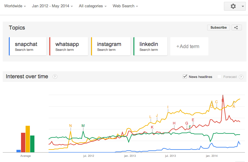 google trends - social media network trendline