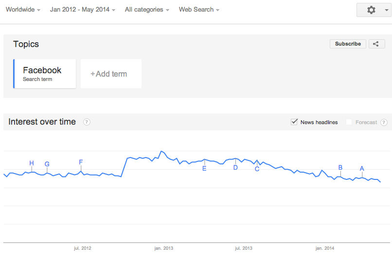 Google Trends - Facebook search terms trendline 2012 2014